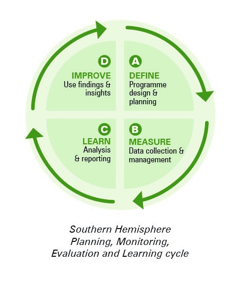 Using Monitoring and Evaluation for Learning