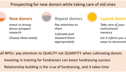 Prospecting for new donors while taking care of old ones